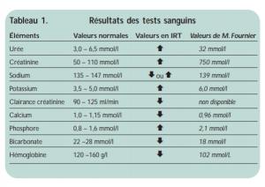 analyses  et tests  IR